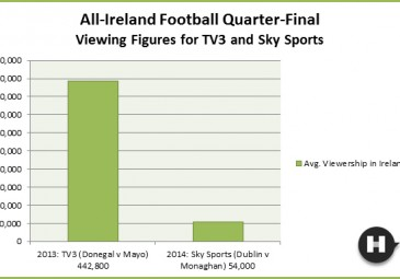 All-Ireland Football Quarter-Final Viewing Figures for TV3 and Sky Sports